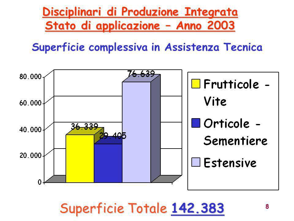 9 Disciplinari di Produzione Integrata Stato di applicazione Totale 29.122 ha - Incidenza globale: 44 % Frutticole - Incidenza sulla SAU – Dati 2006