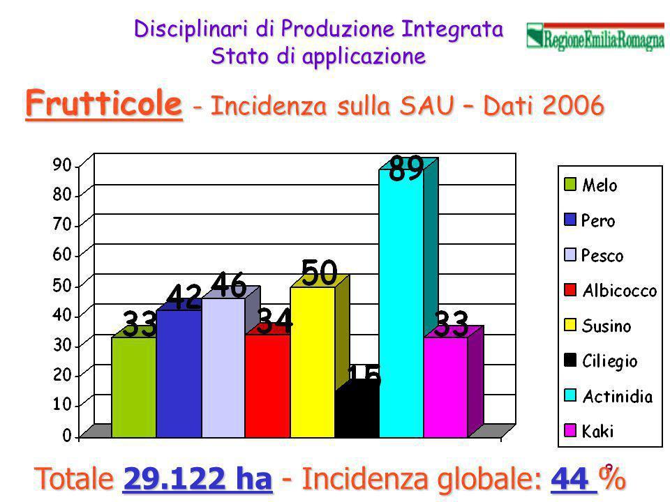10 Disciplinari di Produzione Integrata Stato di applicazione Totale 23.097 ha - Incidenza globale: 47% Orticole - Incidenza sulla SAU – Dati 2006