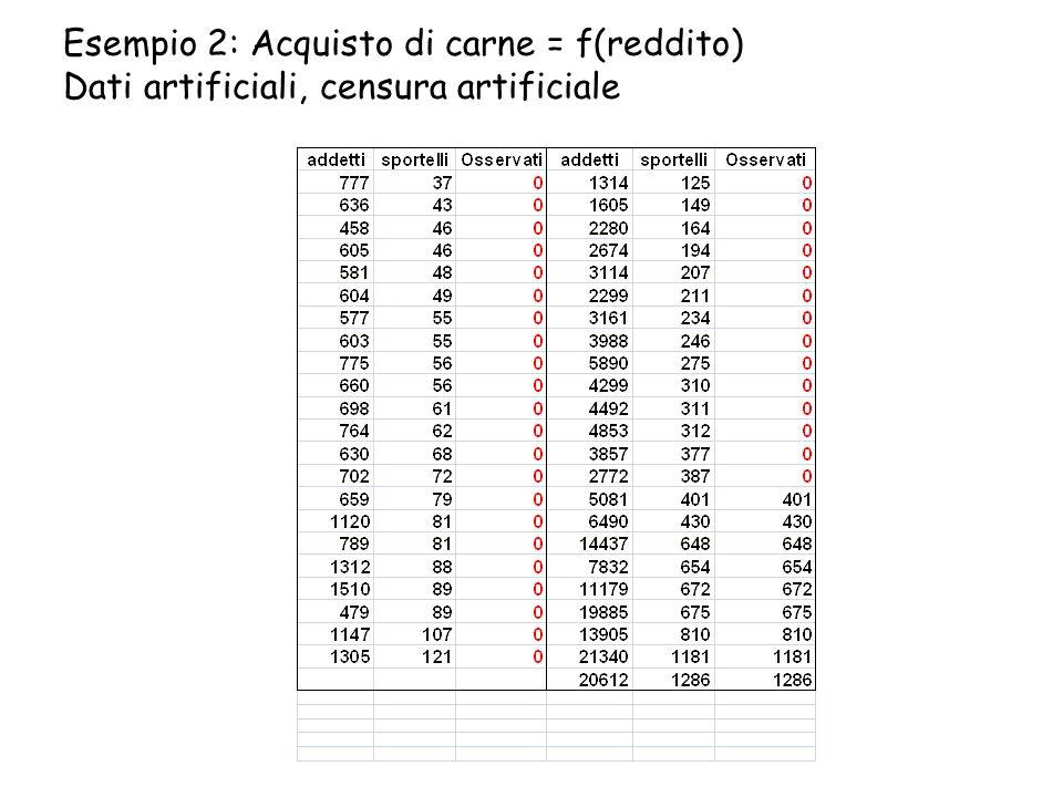 Esempio 2: Acquisto di carne = f(reddito) Dati artificiali, censura artificiale