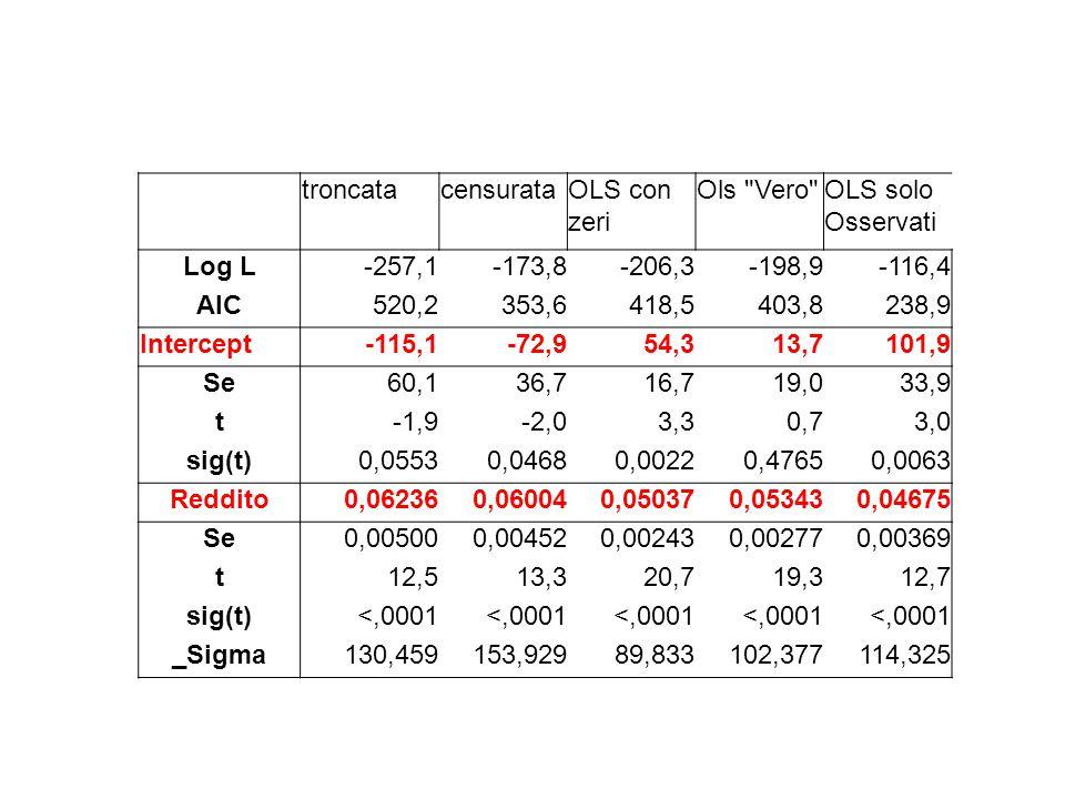 troncatacensurataOLS con zeri Ols Vero OLS solo Osservati Log L-257,1-173,8-206,3-198,9-116,4 AIC520,2353,6418,5403,8238,9 Intercept-115,1-72,954,313,7101,9 Se60,136,716,719,033,9 t-1,9-2,03,30,73,0 sig(t)0,05530,04680,00220,47650,0063 Reddito0,062360,060040,050370,053430,04675 Se0,005000,004520,002430,002770,00369 t12,513,320,719,312,7 sig(t)<,0001 _Sigma130,459153,92989,833102,377114,325