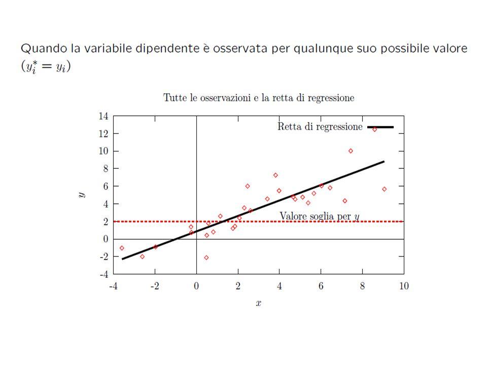 Regressione censurata: effetto marginale con censura a sx nel punto 0 Che può essere scomposta in due parti: Si vede così che un cambiamento nelle x ha un DOPPIO effetto: 1.Condiziona la media della parte NON censurata 2.Modifica la prob.