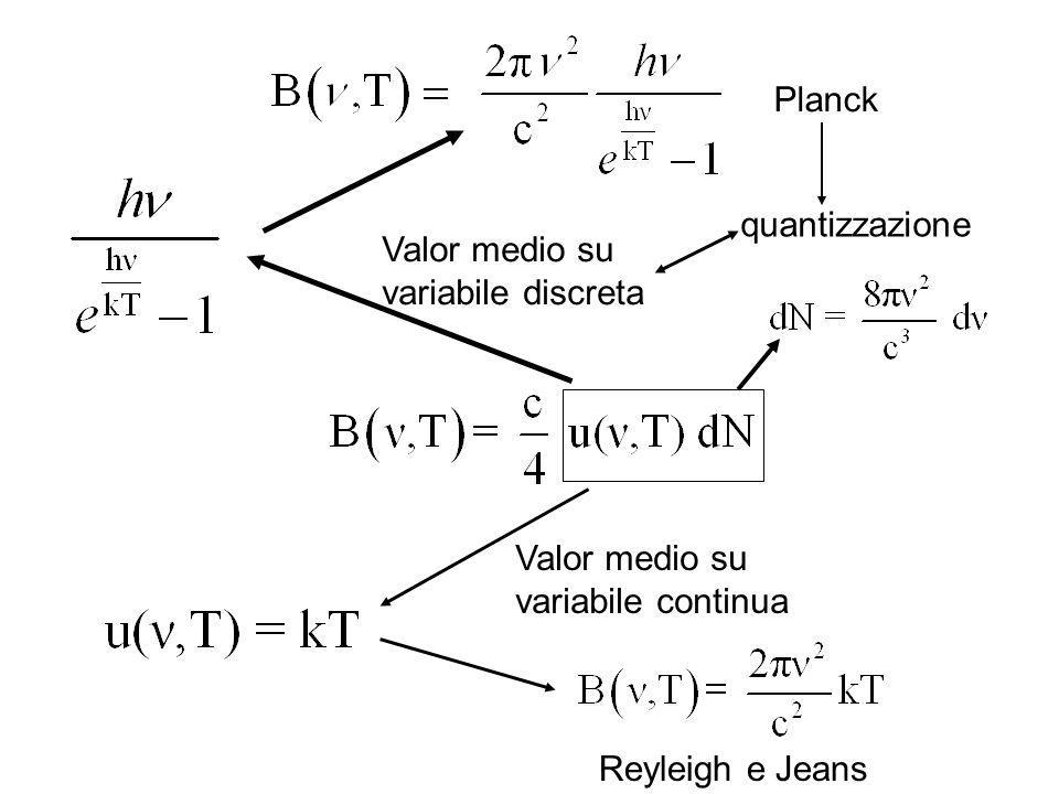 Reyleigh e Jeans Valor medio su variabile continua Valor medio su variabile discreta Planck quantizzazione