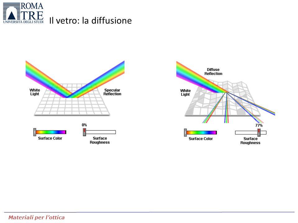 Materiali per l'ottica Il vetro: la diffusione (A)Particelle di dimensioni inferiori a (Rayleigh scattering) I R ~ -4 (B)Particelle dalle dimensioni paragonabili a (Mie scattering) I R ~ -1 (C)Particelle di dimensioni superiori a I R ~ 0 Schema del pattern di intensità diffusa dalle particelle Dipendente da (colori a dati angoli di vista) Diffusione della luce da parte di particelle disperse nel materiale