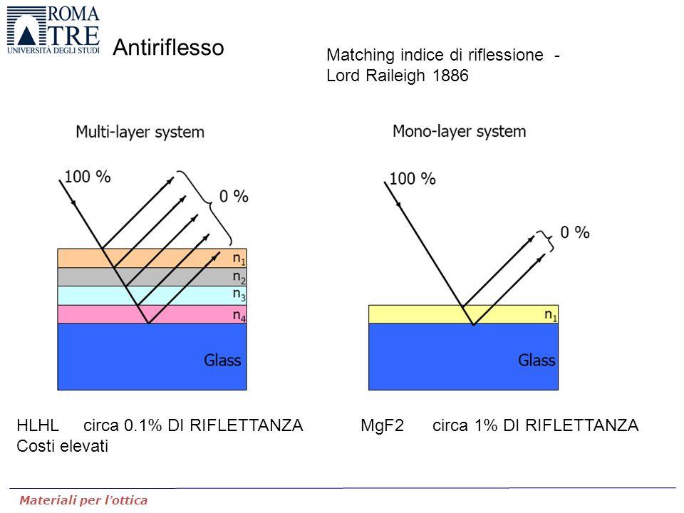 Materiali per l'ottica Antiriflesso MgF2 circa 1% DI RIFLETTANZA Matching indice di riflessione - Lord Raileigh 1886 HLHL circa 0.1% DI RIFLETTANZA Co