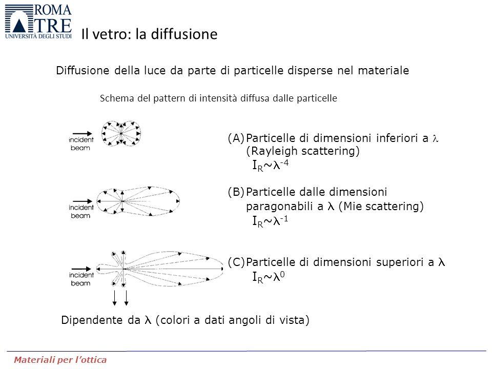 Materiali per l'ottica Il vetro: la diffusione (A)Particelle di dimensioni inferiori a (Rayleigh scattering) I R ~ -4 (B)Particelle dalle dimensioni p