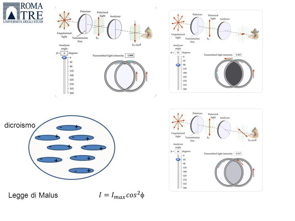 Polarizzazione per riflessione Piano di incidenza Piano di riflessione L'intensita' della luce riflessa con polarizzazione parallela al piano di riflessione e' maggiore di quella con polarizzazione perpendicolare.