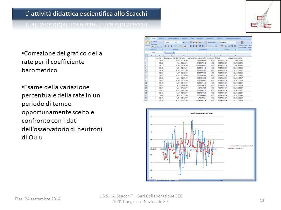 """L.S.S. """"A. Scacchi"""" – Bari Collaborazione EEE 100° Congresso Nazionale SIF Pisa, 24 settembre 2014 13 Correzione del grafico della rate per il coeffic"""