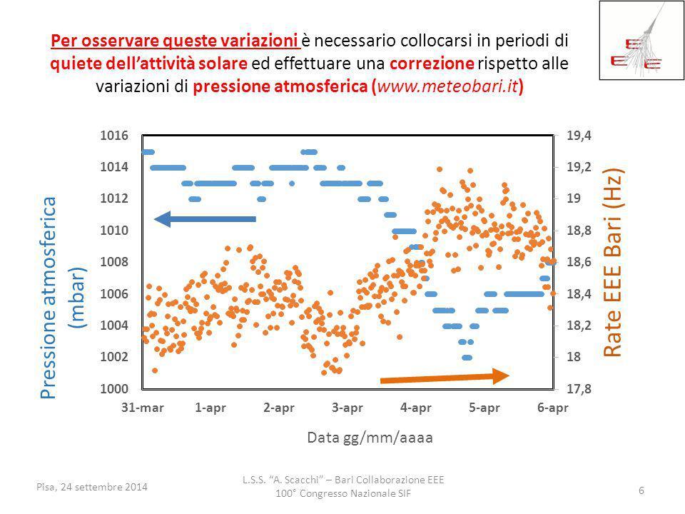 """L.S.S. """"A. Scacchi"""" – Bari Collaborazione EEE 100° Congresso Nazionale SIF Pisa, 24 settembre 2014 6 Per osservare queste variazioni è necessario coll"""