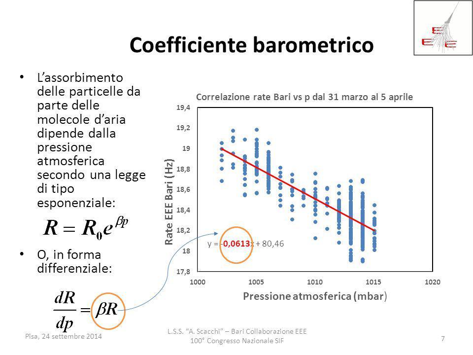"""L.S.S. """"A. Scacchi"""" – Bari Collaborazione EEE 100° Congresso Nazionale SIF Pisa, 24 settembre 2014 7 Coefficiente barometrico L'assorbimento delle par"""
