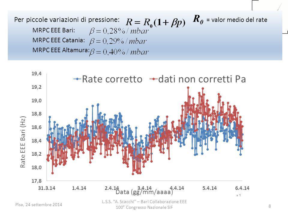 """L.S.S. """"A. Scacchi"""" – Bari Collaborazione EEE 100° Congresso Nazionale SIF Pisa, 24 settembre 2014 8 Per piccole variazioni di pressione: R 0 = valor"""