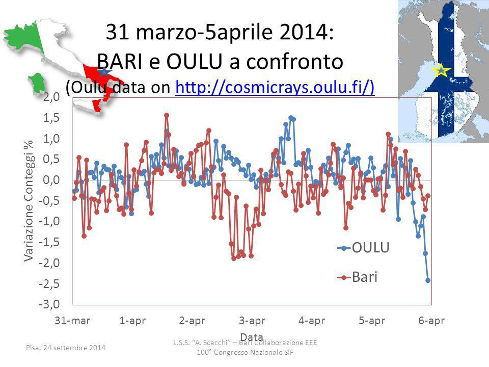 """L.S.S. """"A. Scacchi"""" – Bari Collaborazione EEE 100° Congresso Nazionale SIF Pisa, 24 settembre 2014 31 marzo-5aprile 2014: BARI e OULU a confronto (Oul"""