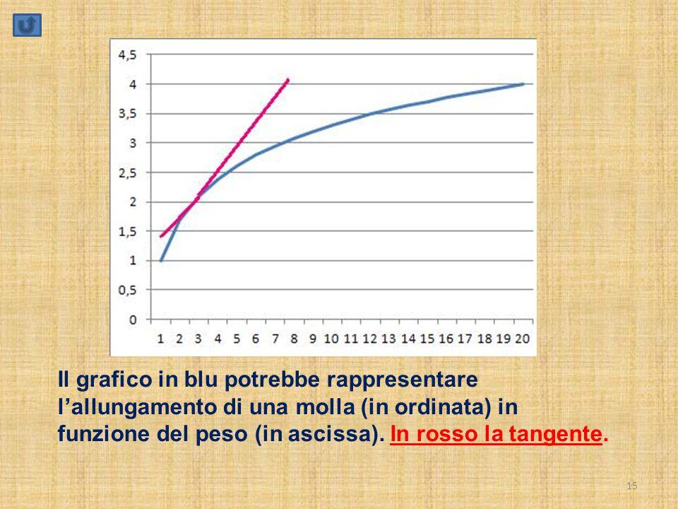 15 Il grafico in blu potrebbe rappresentare l'allungamento di una molla (in ordinata) in funzione del peso (in ascissa). In rosso la tangente.