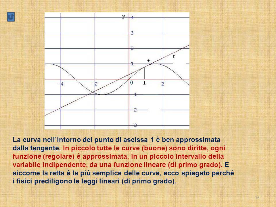 16 La curva nell'intorno del punto di ascissa 1 è ben approssimata dalla tangente. In piccolo tutte le curve (buone) sono diritte, ogni funzione (rego