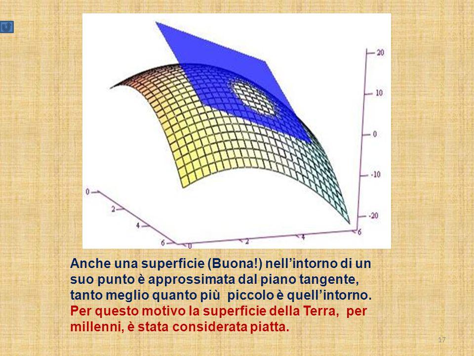 17 Anche una superficie (Buona!) nell'intorno di un suo punto è approssimata dal piano tangente, tanto meglio quanto più piccolo è quell'intorno. Per