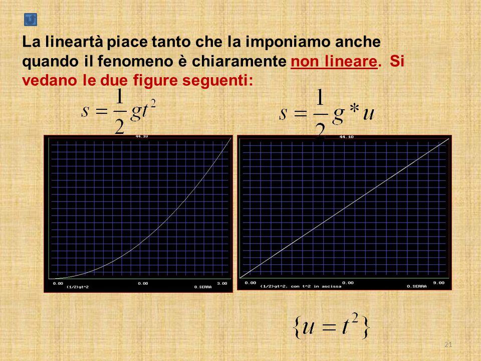 21 La lineartà piace tanto che la imponiamo anche quando il fenomeno è chiaramente non lineare. Si vedano le due figure seguenti: