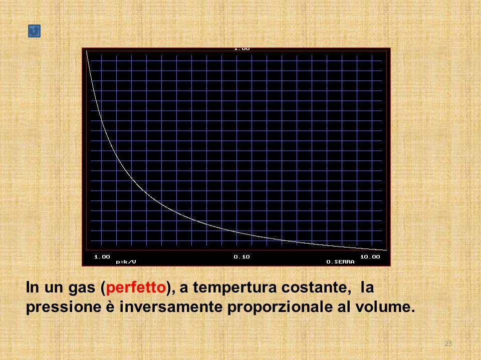 23 In un gas (perfetto), a tempertura costante, la pressione è inversamente proporzionale al volume.