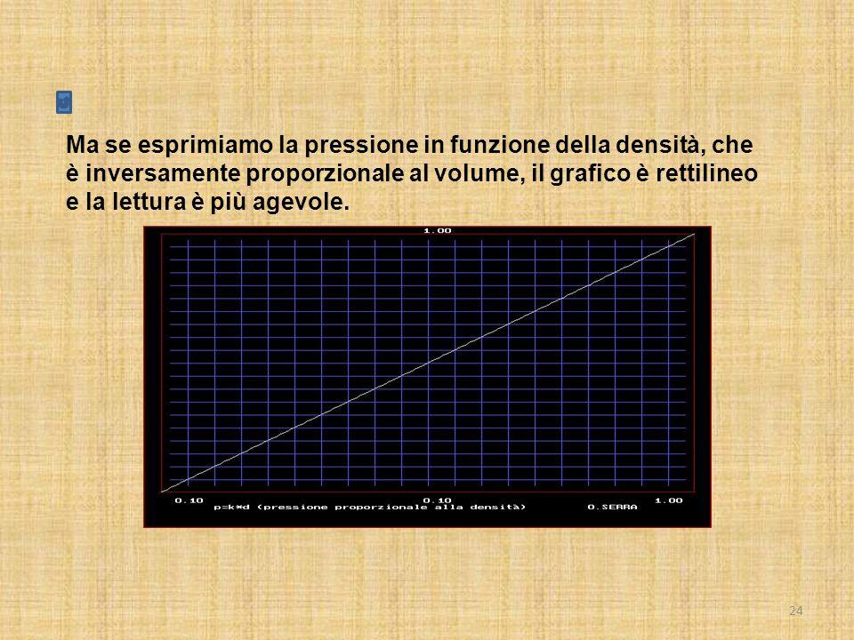 24 Ma se esprimiamo la pressione in funzione della densità, che è inversamente proporzionale al volume, il grafico è rettilineo e la lettura è più agevole.
