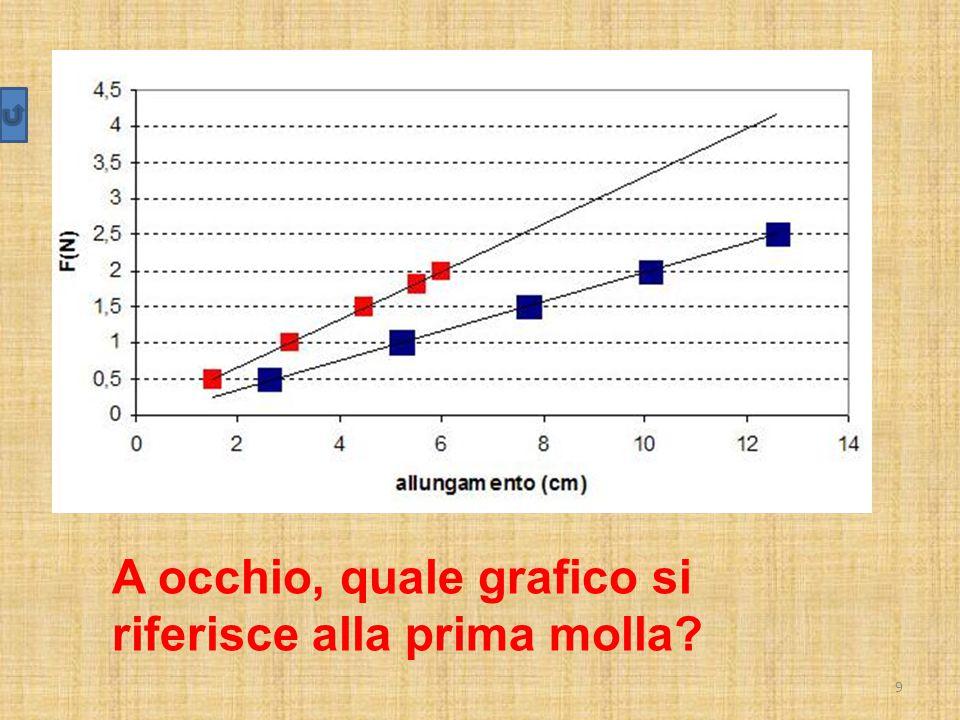 9 A occhio, quale grafico si riferisce alla prima molla?