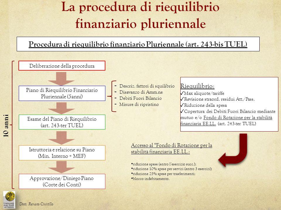 Procedura di riequilibrio finanziario Pluriennale (art. 243-bis TUEL) Piano di Riequilibrio Finanziario Pluriennale (5anni) Riequilibrio: ✓ Max aliquo