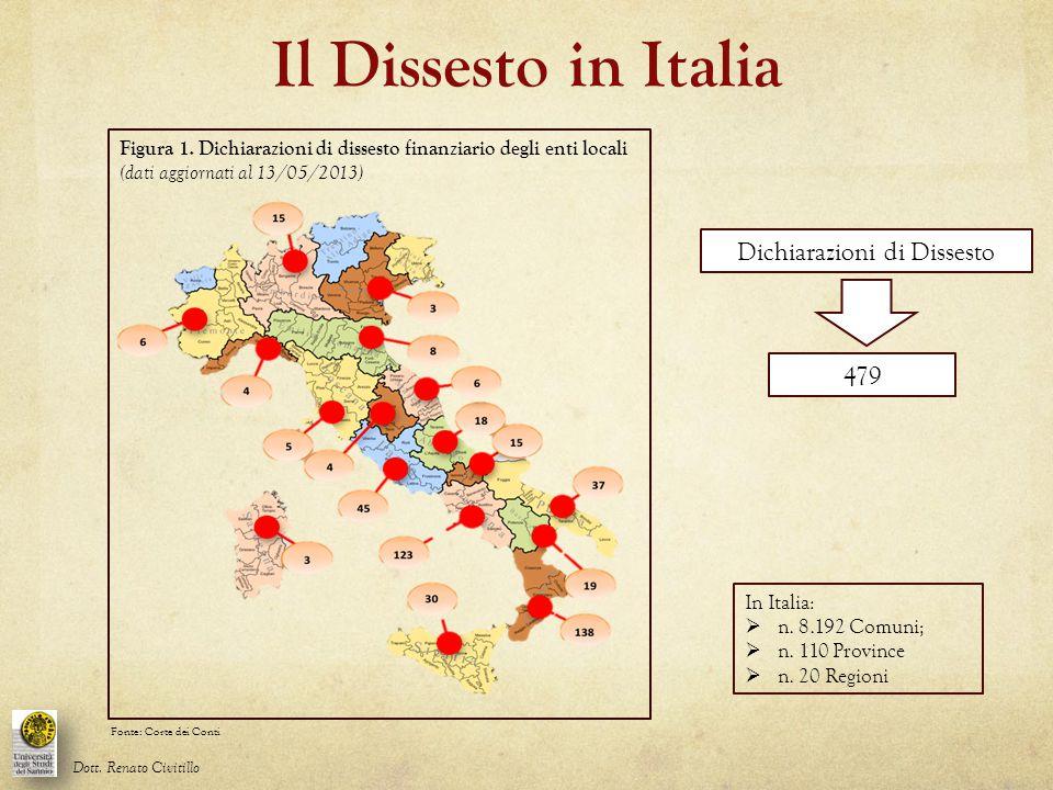 Il Dissesto in Italia Figura 1. Dichiarazioni di dissesto finanziario degli enti locali (dati aggiornati al 13/05/2013) Dichiarazioni di Dissesto 479
