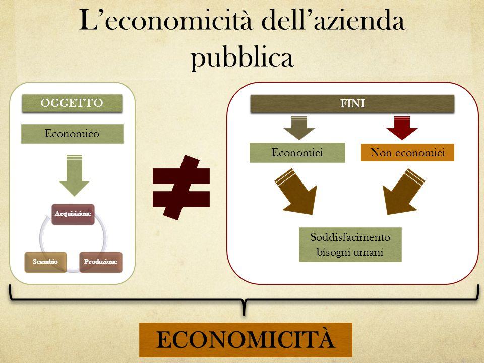 L'economicità dell'azienda pubblica OGGETTO Soddisfacimento bisogni umani Economico FINI Economici Non economici AcquisizioneProduzioneScambio ECONOMI