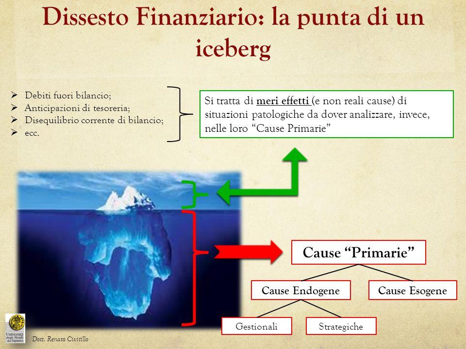 Dissesto Finanziario: la punta di un iceberg  Debiti fuori bilancio;  Anticipazioni di tesoreria;  Disequilibrio corrente di bilancio;  ecc. Si tr