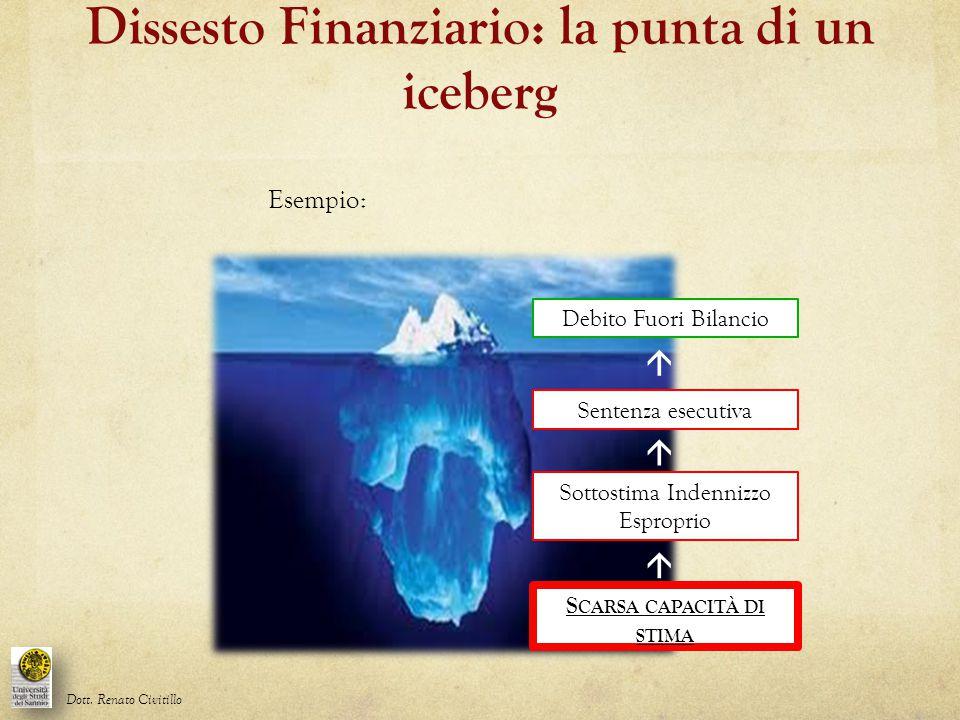Dissesto Finanziario: la punta di un iceberg Debito Fuori Bilancio  Sentenza esecutiva  Sottostima Indennizzo Esproprio  S CARSA CAPACITÀ DI STIMA