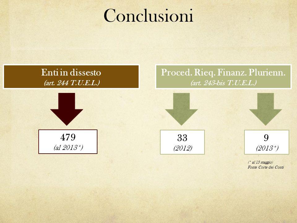 Enti in dissesto (art. 244 T.U.E.L.) 479 (al 2013*) Proced. Rieq. Finanz. Plurienn. (art. 243-bis T.U.E.L.) 33 (2012) 9 (2013*) (* al 13 maggio) Fonte