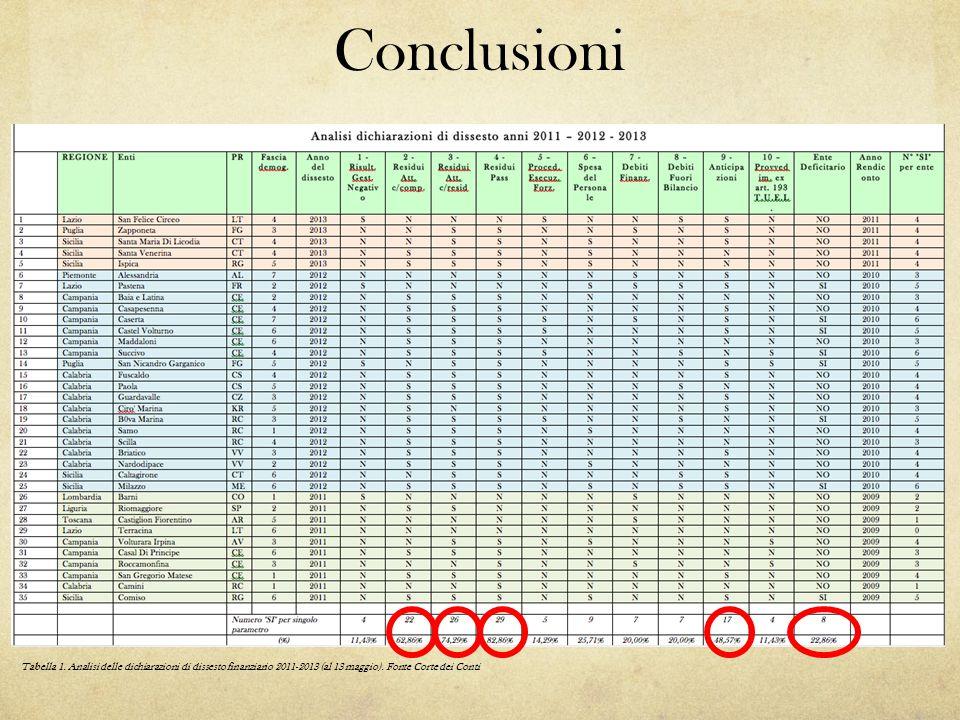 Conclusioni Tabella 1. Analisi delle dichiarazioni di dissesto finanziario 2011-2013 (al 13 maggio). Fonte Corte dei Conti