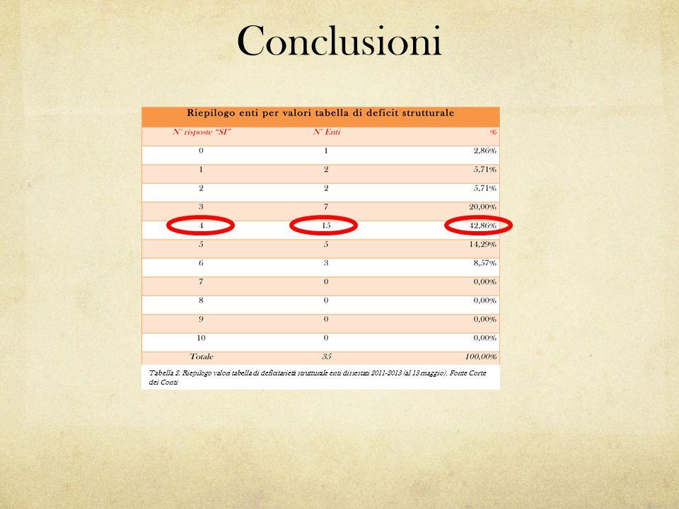 Conclusioni Tabella 2. Riepilogo valori tabella di deficitarietà strutturale enti dissestati 2011-2013 (al 13 maggio). Fonte Corte dei Conti