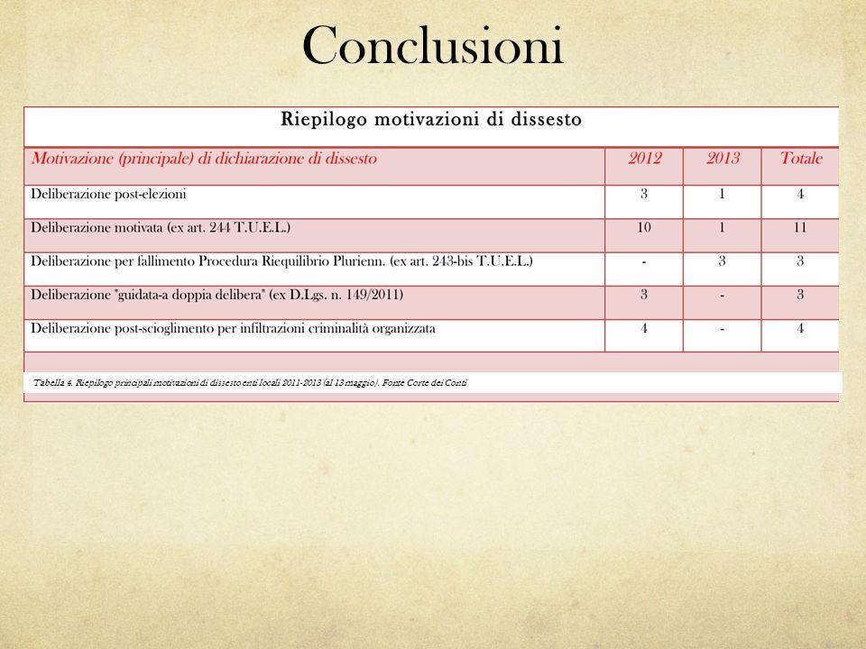 Conclusioni Tabella 4. Riepilogo principali motivazioni di dissesto enti locali 2011-2013 (al 13 maggio). Fonte Corte dei Conti