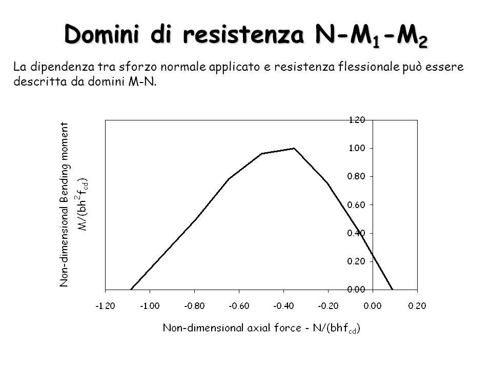 Domini di resistenza N-M 1 -M 2 La dipendenza tra sforzo normale applicato e resistenza flessionale può essere descritta da domini M-N.