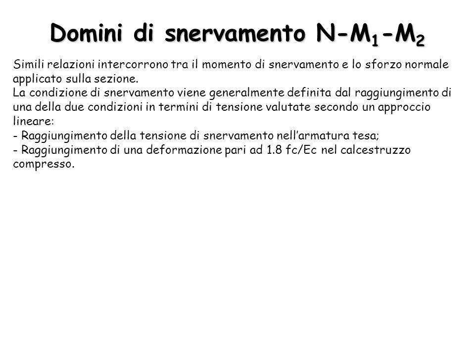Domini di snervamento N-M 1 -M 2 Simili relazioni intercorrono tra il momento di snervamento e lo sforzo normale applicato sulla sezione. La condizion