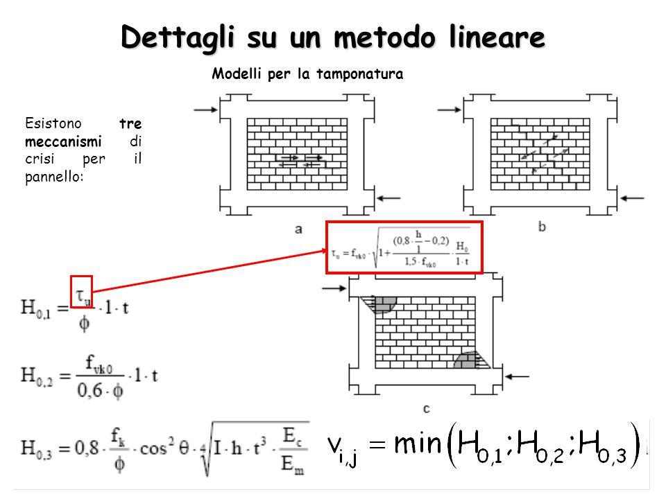 Dettagli su un metodo lineare Modelli per la tamponatura Esistono tre meccanismi di crisi per il pannello: