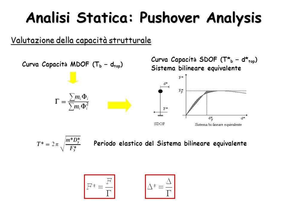 Analisi Statica: Pushover Analysis Valutazione della capacità strutturale Curva Capacit à MDOF (T b – d top ) Curva Capacit à SDOF (T* b – d* top ) Si