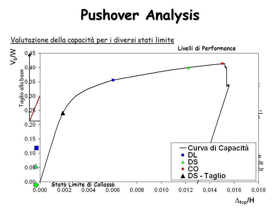 Pushover Analysis Valutazione della capacità per i diversi stati limite Spostamenti Taglio alla base Stato Limite di Danno Limitato Stato Limite di Da