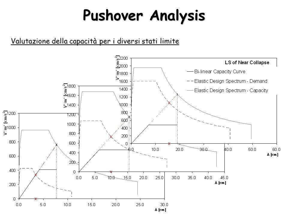 Pushover Analysis Valutazione della capacità per i diversi stati limite