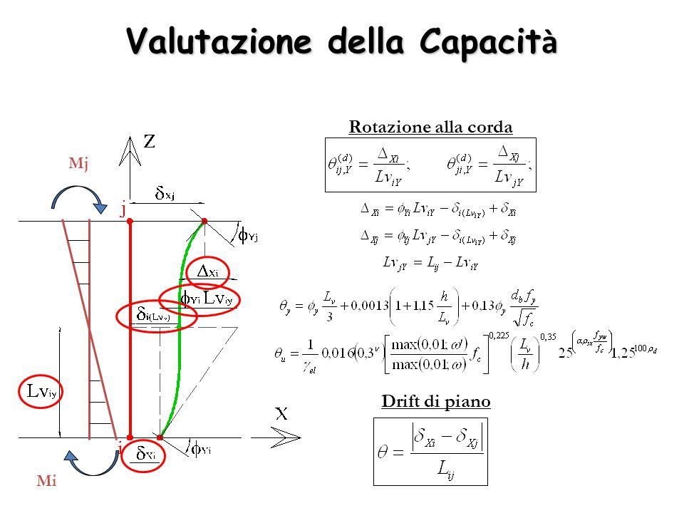 Rotazione alla corda Drift di piano Mj Mi Valutazione della Capacit à