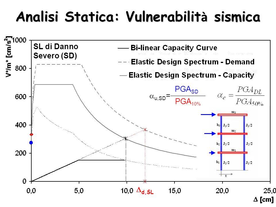 PGA SD PGA 10%  u,SD = SL di Danno Severo (SD) m1m1 m2m2 m3m3 h1h1 h2h2 h3h3 J 1 /2 J 2 /2 J 3 /2  d,SL Analisi Statica: Vulnerabilit à sismica