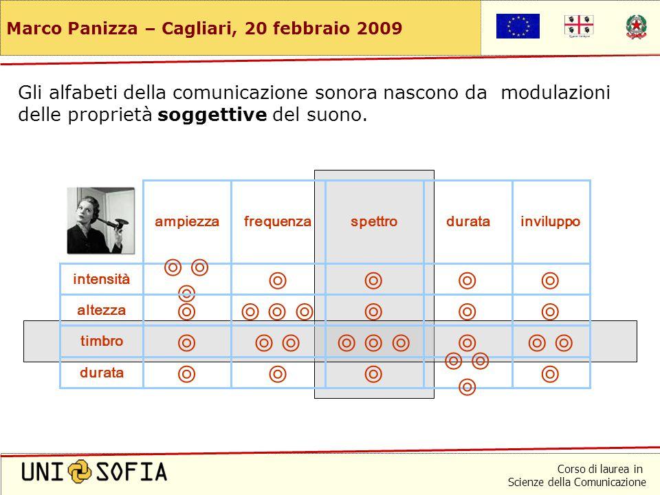 Corso di laurea in Scienze della Comunicazione Marco Panizza – Cagliari, 20 febbraio 2009 Gli alfabeti della comunicazione sonora nascono da modulazioni delle proprietà soggettive del suono.