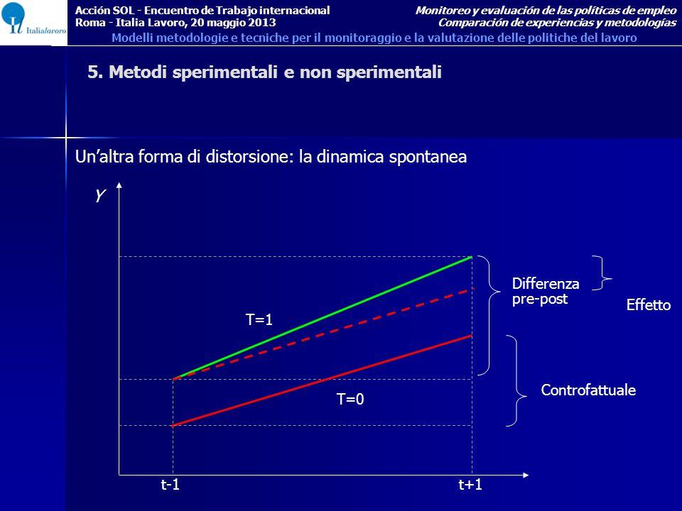 Un'altra forma di distorsione: la dinamica spontanea t-1 Y t+1 T=1 T=0 Differenza pre-post Controfattuale Effetto 5.