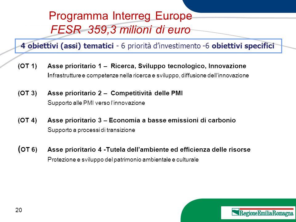 20 20 Marzo 2013 Programma Interreg Europe FESR 359,3 milioni di euro (OT 1) Asse prioritario 1 – Ricerca, Sviluppo tecnologico, Innovazione I nfrastr