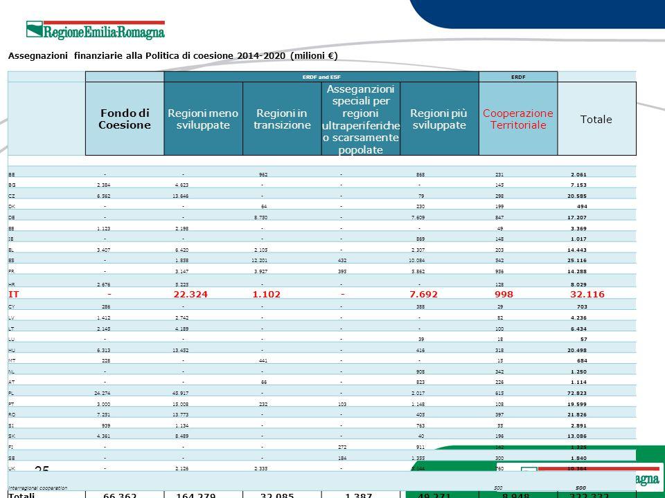 25 20 Marzo 2013 Assegnazioni finanziarie alla Politica di coesione 2014-2020 (milioni €) ERDF and ESFERDF Fondo di Coesione Regioni meno sviluppate R