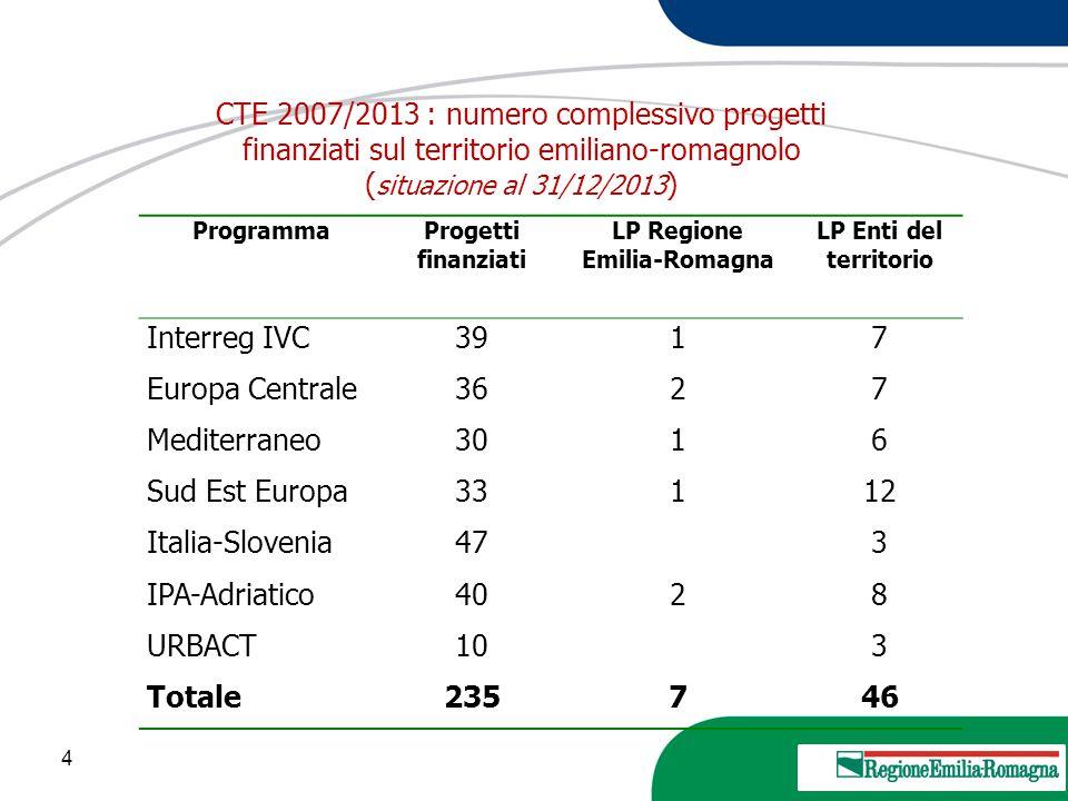 4 20 Marzo 2013 CTE 2007/2013 : numero complessivo progetti finanziati sul territorio emiliano-romagnolo ( situazione al 31/12/2013 ) ProgrammaProgett