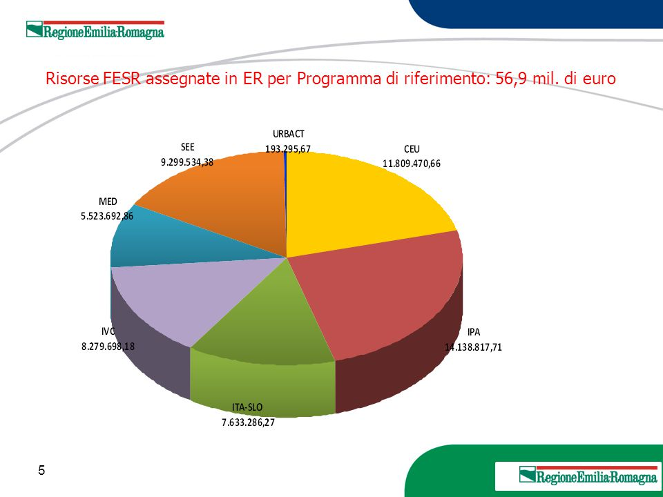 16 20 Marzo 2013 Programma Europa Centrale 2014/2020 FESR 246,6 milioni euro (OT 1)Asse prioritario 1 – Cooperazione nell'innovazione per rendere l'area più competitiva –collegamenti sostenibili tra gli attori dei sistemi dell'innovazione, migliorare le capacità e le competenze imprenditoriali per promuovere l'innovazione economica e sociale (OT 4) Asse prioritario 2 – Cooperazione nelle strategie di riduzione delle emissioni di carbonio nell'area –soluzioni per aumentare l'efficienza energetica e l'utilizzo di energie rinnovabili nelle infrastrutture pubbliche, strategie di pianificazione energetica a basse emissioni di carbonio a base territoriale, pianificare la mobilità nelle aree urbane funzionali a basse emissioni CO2 (OT 6) Asse prioritario 3 – Cooperazione nel contesto delle risorse naturali e culturali per una crescita sostenibile dell'area –gestione ambientale integrata per la protezione e l'uso sostenibile del patrimonio naturale e delle risorse, uso sostenibile del patrimonio e delle risorse culturali, gestione ambientale delle aree urbane funzionali (OT 7) Asse prioritario 4 – Cooperazione nei trasporti per promuovere migliorare i collegamenti nell'area –pianificazione e coordinamento dei sistemi regionali di trasporto passeggeri, coordinamento tra gli stakeholders del trasporto merci per aumentare le soluzioni eco- compatibili di trasporto multimodale 4 obiettivi (assi) tematici – 7 priorità d'investimento – 10 obiettivi specifici