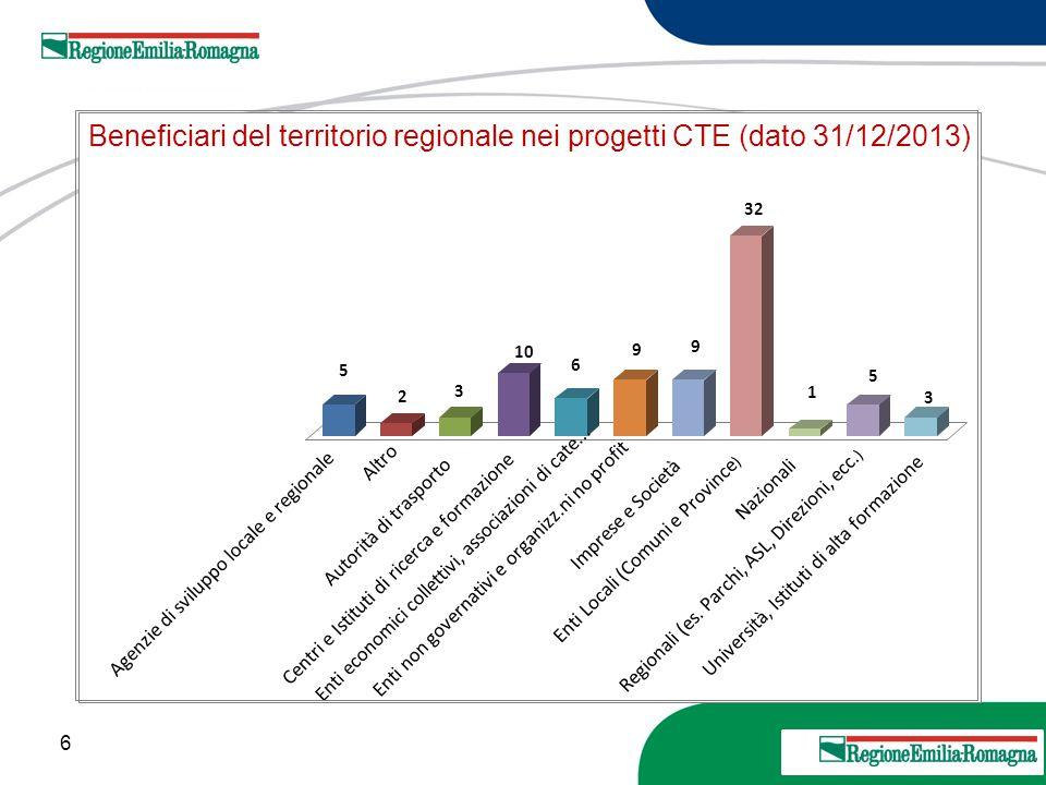 6 20 Marzo 2013 Beneficiari del territorio regionale nei progetti CTE (dato 31/12/2013) 5 2 3 10 6 9 9 32 1 5 3 Agenzie di sviluppo locale e regionale