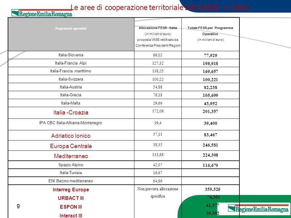 9 20 Marzo 2013 Programmi operativi Allocazione FESR - Italia (in milioni di euro) proposta MISE rettificato da Conferenza Presidenti Regioni Totale F