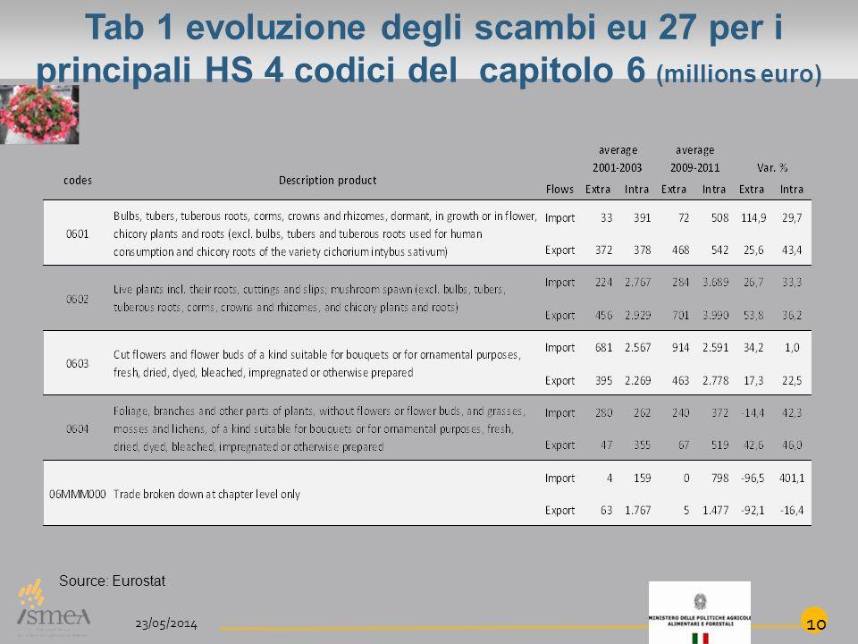 Tab 1 evoluzione degli scambi eu 27 per i principali HS 4 codici del capitolo 6 (millions euro) 23/05/2014 10 Source: Eurostat