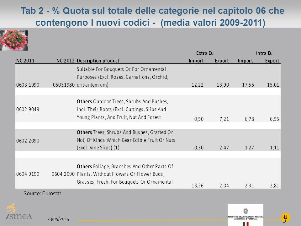 Tab 2 - % Quota sul totale delle categorie nel capitolo 06 che contengono I nuovi codici - (media valori 2009-2011) 23/05/2014 N 3 (1) Actually italian exporters for ornamental citrus and ornamental fruit (i.e.