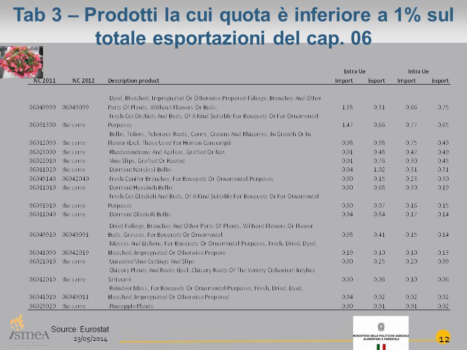 Tab 3 – Prodotti la cui quota è inferiore a 1% sul totale esportazioni del cap.